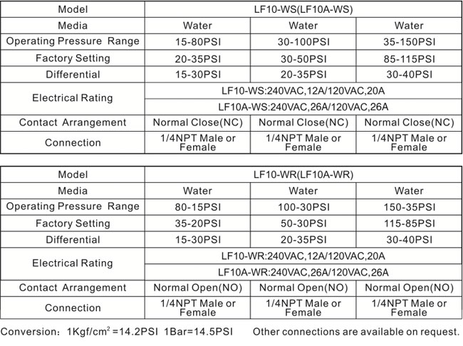 Specifications LF17-W