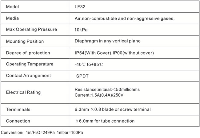 Specifications LF32